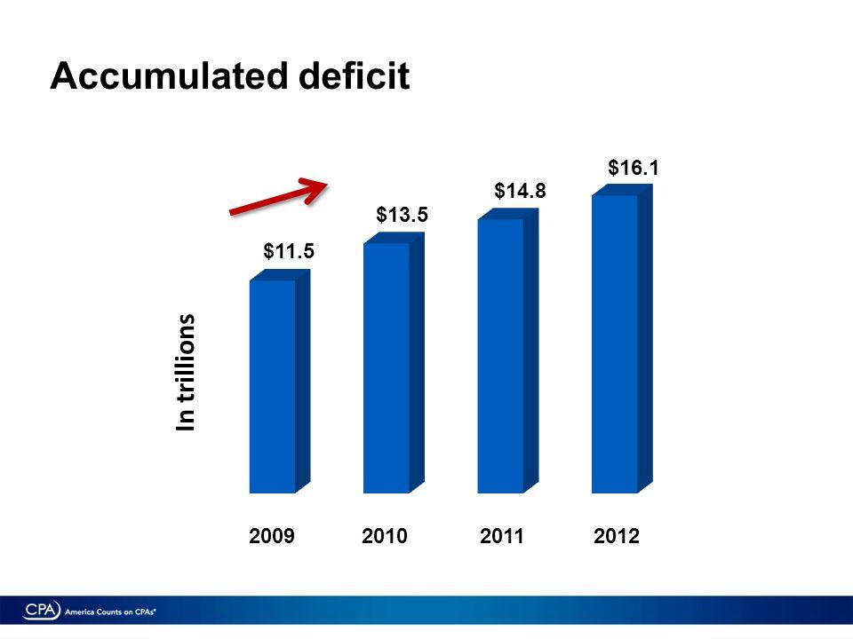In trillions 2009201020112012 $11.5 $13.5 $14.8 $16.1 Accumulated deficit