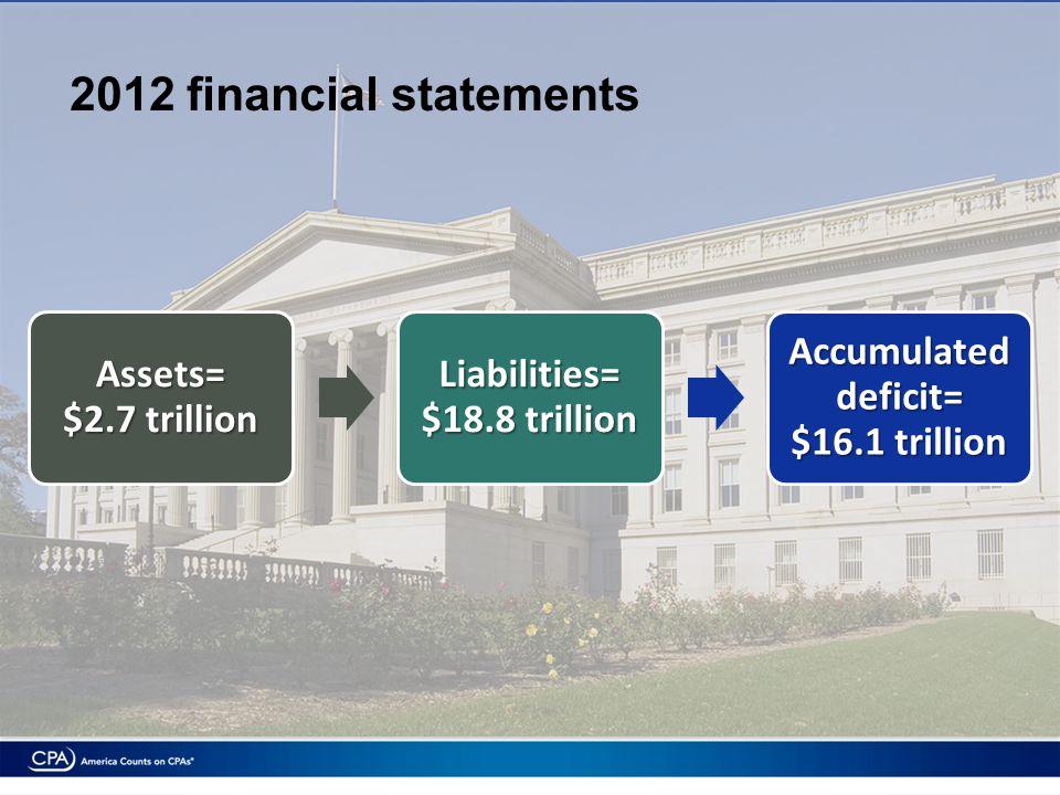 Assets= $2.7 trillion Liabilities= $18.8 trillion Accumulated deficit= $16.1 trillion 2012 financial statements