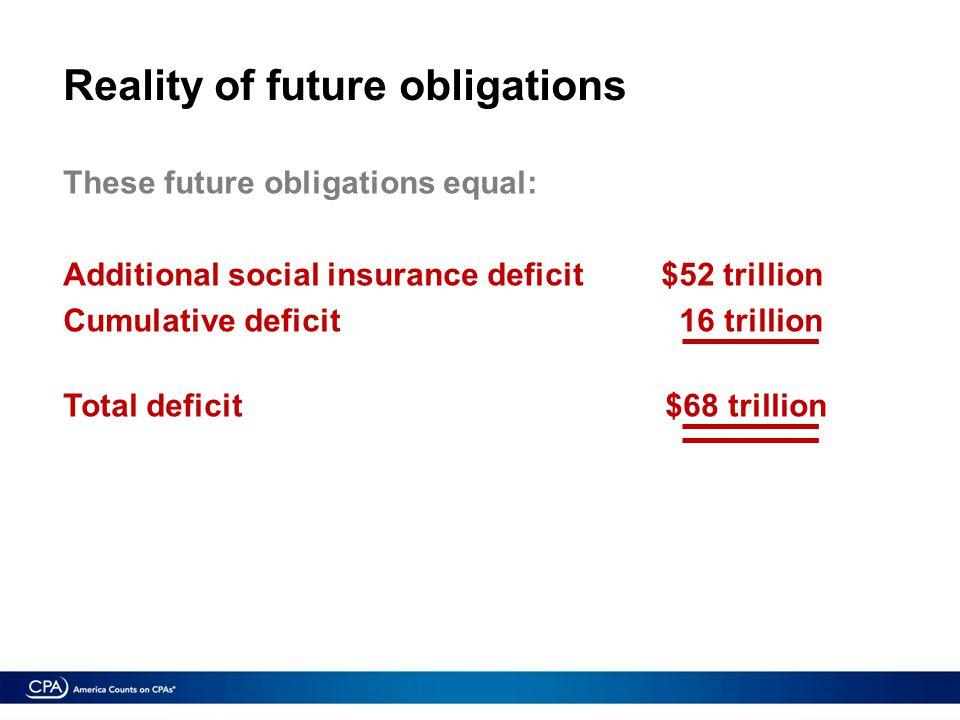 Reality of future obligations These future obligations equal: Additional social insurance deficit $52 trillion Cumulative deficit 16 trillion Total deficit $68 trillion