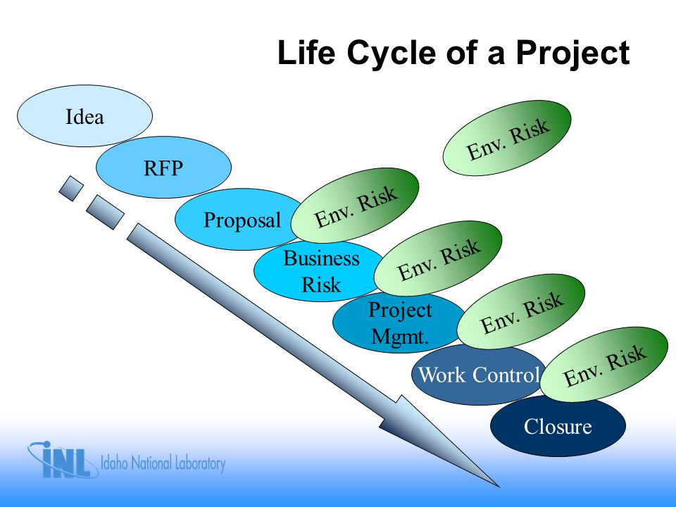 Life Cycle of a Project Idea Proposal RFP Business Risk Project Mgmt.