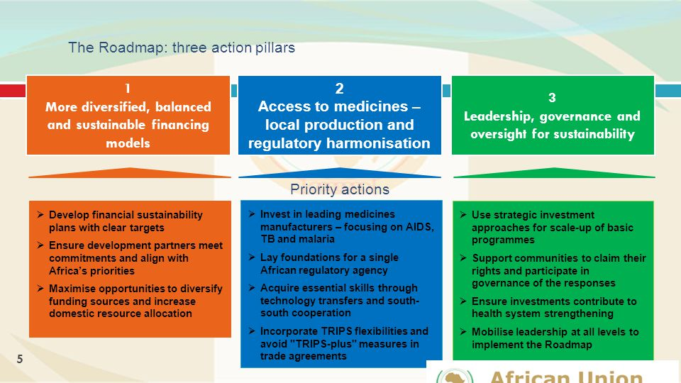The Roadmap: three action pillars 1 More diversified, balanced and sustainable financing models  Develop financial sustainability plans with clear targets  Ensure development partners meet commitments and align with Africa's priorities  Maximise opportunities to diversify funding sources and increase domestic resource allocation  Invest in leading medicines manufacturers – focusing on AIDS, TB and malaria  Lay foundations for a single African regulatory agency  Acquire essential skills through technology transfers and south- south cooperation  Incorporate TRIPS flexibilities and avoid TRIPS-plus measures in trade agreements  Use strategic investment approaches for scale-up of basic programmes  Support communities to claim their rights and participate in governance of the responses  Ensure investments contribute to health system strengthening  Mobilise leadership at all levels to implement the Roadmap 3 Leadership, governance and oversight for sustainability 2 Access to medicines – local production and regulatory harmonisation Priority actions 5