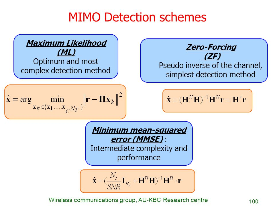 Wireless communications group, AU-KBC Research centre 100 Maximum Likelihood (ML) Optimum and most complex detection method Zero-Forcing (ZF) Pseudo i