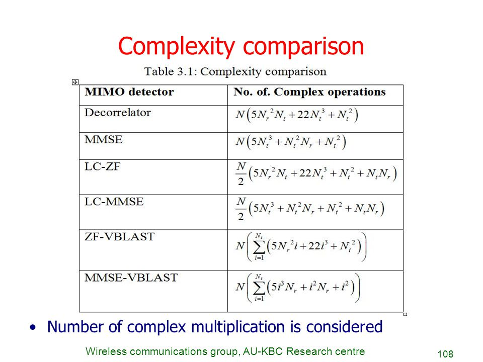 Wireless communications group, AU-KBC Research centre 108 Complexity comparison Number of complex multiplication is considered