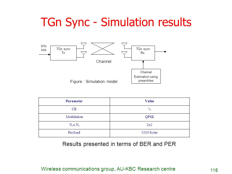 Wireless communications group, AU-KBC Research centre 116 TGn Sync - Simulation results ParameterValue CR½ ModulationQPSK N t x N r 2x2 Payload1000 by