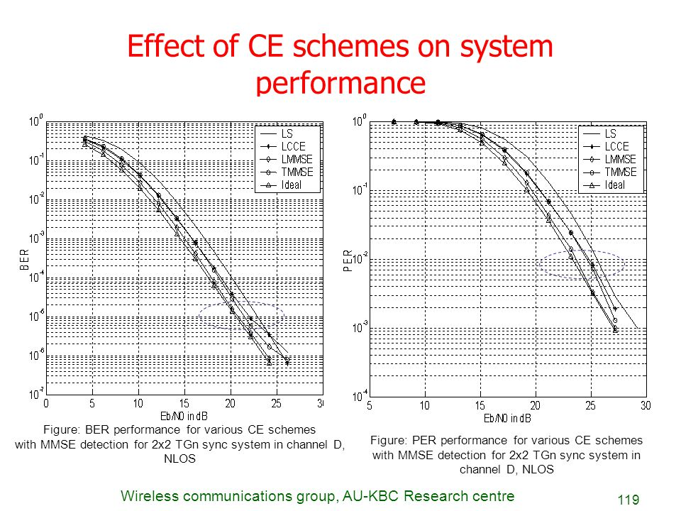 Wireless communications group, AU-KBC Research centre 119 Effect of CE schemes on system performance Figure: BER performance for various CE schemes wi