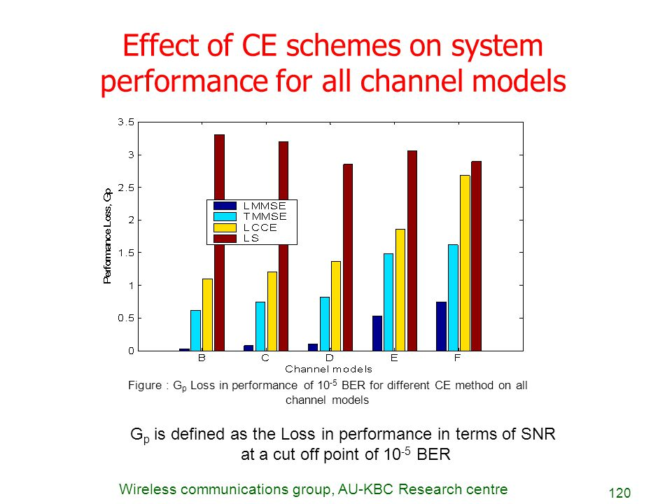 Wireless communications group, AU-KBC Research centre 120 Effect of CE schemes on system performance for all channel models Figure : G p Loss in perfo