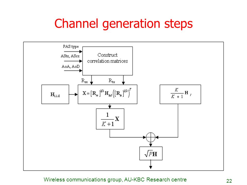 Wireless communications group, AU-KBC Research centre 22 Channel generation steps
