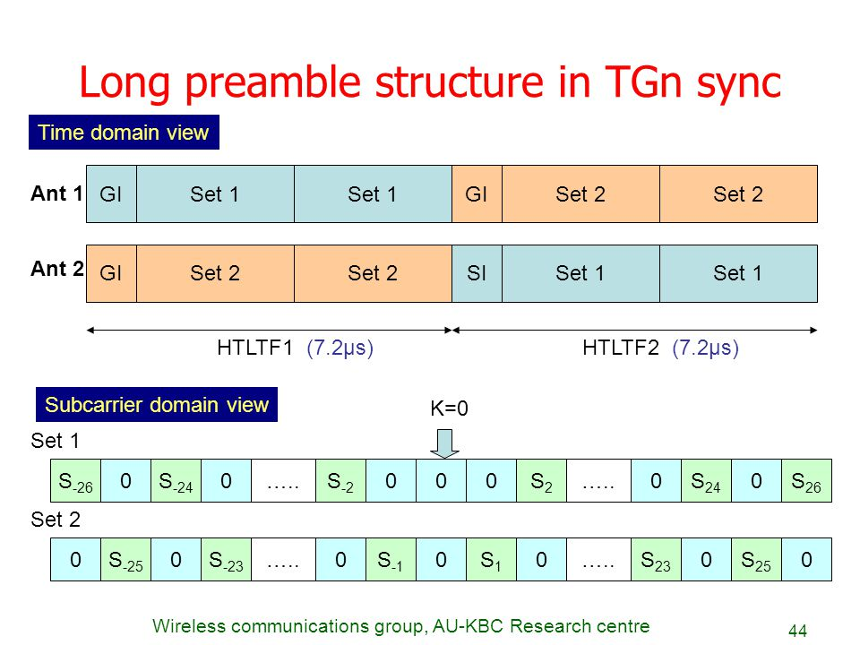 Wireless communications group, AU-KBC Research centre 44 Long preamble structure in TGn sync Set 1 GI Set 1 SISet 2 GI Set 2 GI Ant 1 Ant 2 HTLTF1 (7.