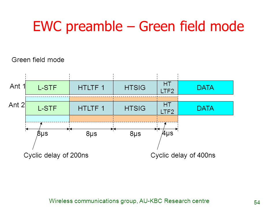 Wireless communications group, AU-KBC Research centre 54 EWC preamble – Green field mode L-STFHTSIG HT LTF2 DATA Green field mode L-STFHTSIG HT LTF2 D