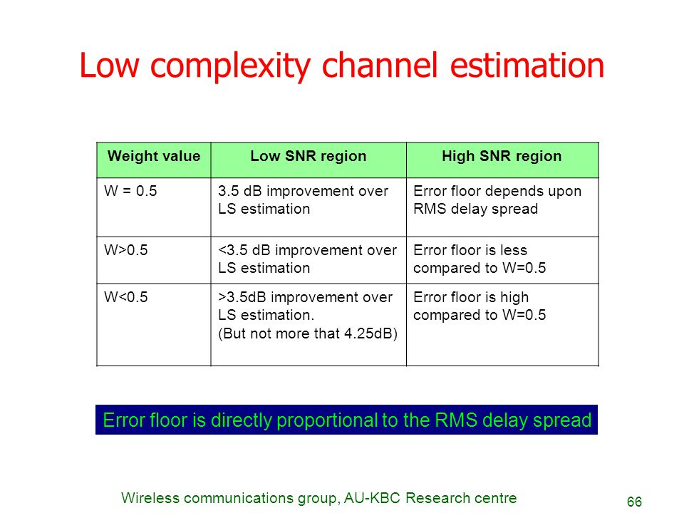 Wireless communications group, AU-KBC Research centre 66 Low complexity channel estimation Weight valueLow SNR regionHigh SNR region W = 0.53.5 dB imp