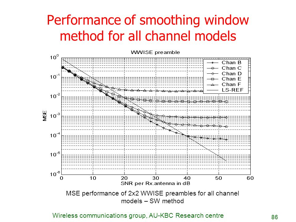 Wireless communications group, AU-KBC Research centre 86 Performance of smoothing window method for all channel models MSE performance of 2x2 WWISE pr