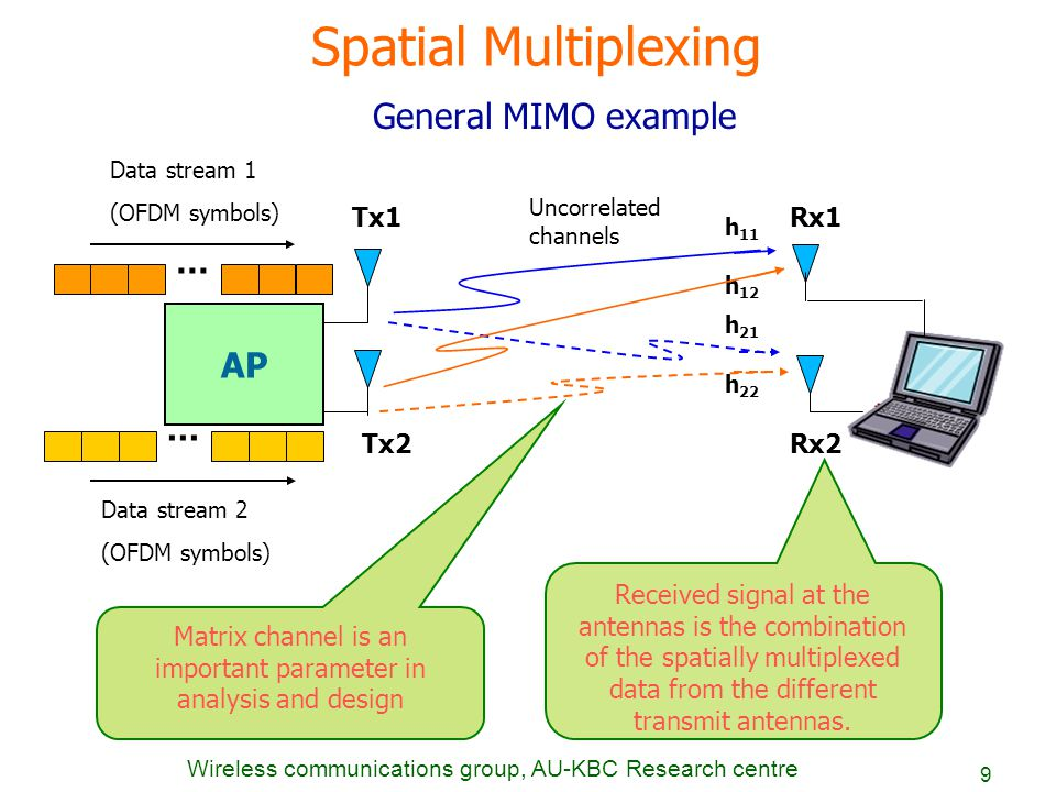 Wireless communications group, AU-KBC Research centre 9 Spatial Multiplexing General MIMO example AP Tx1 Tx2 Rx1 Rx2 Data stream 2 (OFDM symbols)... D