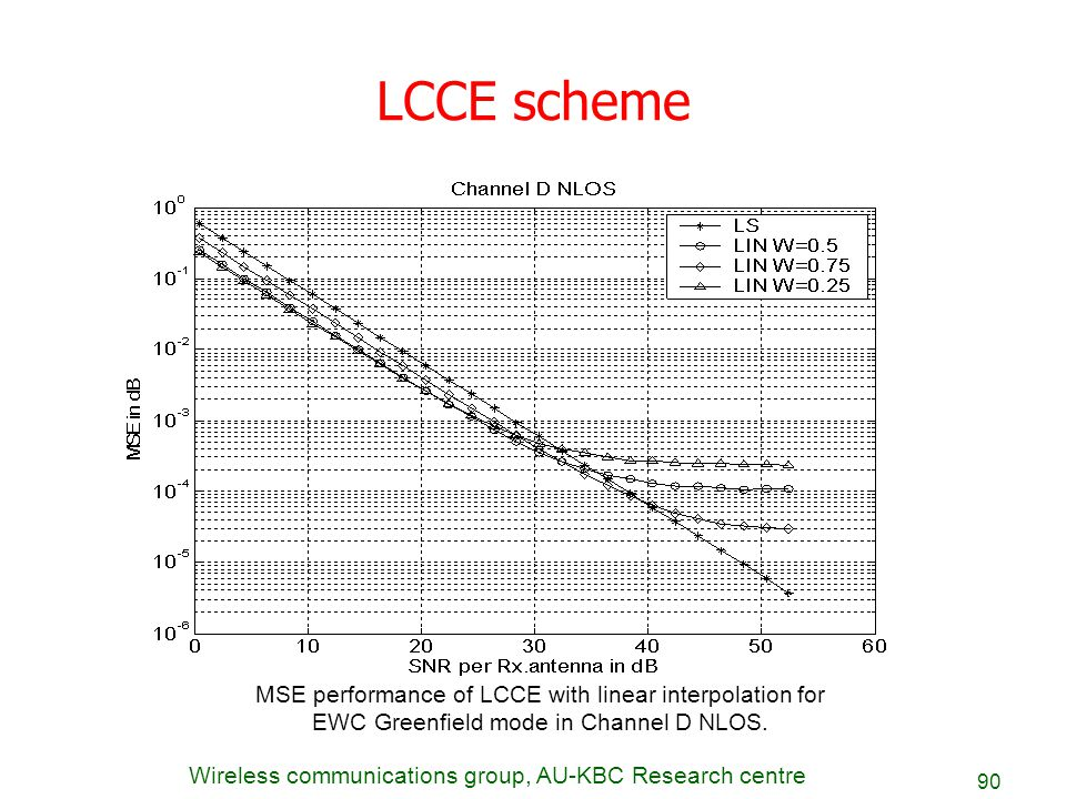 Wireless communications group, AU-KBC Research centre 90 LCCE scheme MSE performance of LCCE with linear interpolation for EWC Greenfield mode in Chan