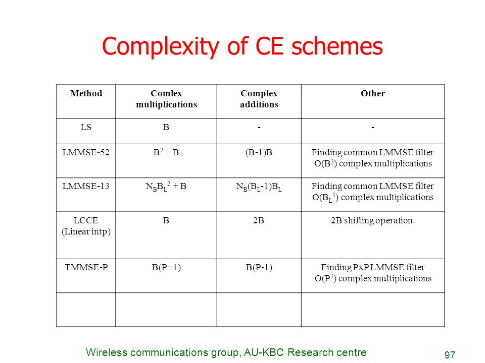 Wireless communications group, AU-KBC Research centre 97 Complexity of CE schemes MethodComlex multiplications Complex additions Other LSB-- LMMSE-52B