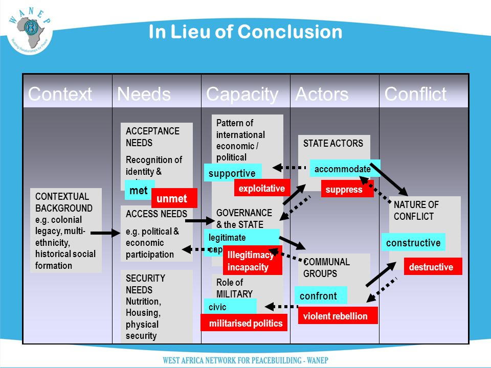 In Lieu of Conclusion ConflictActorsCapacityNeedsContext CONTEXTUAL BACKGROUND e.g. colonial legacy, multi- ethnicity, historical social formation ACC