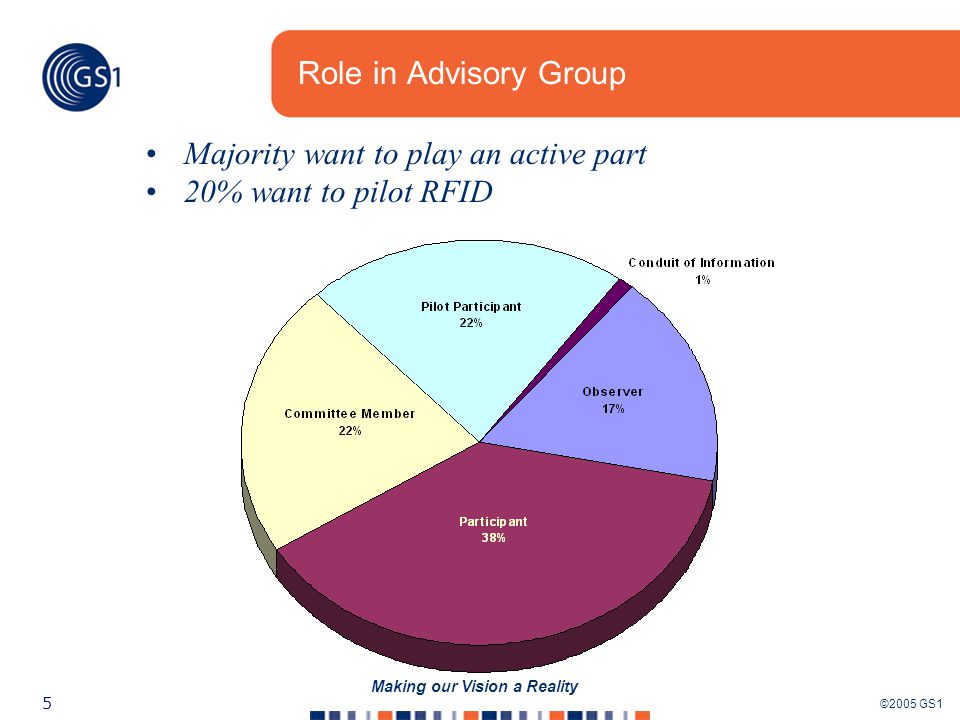 ©2005 GS1 5 Making our Vision a Reality Role in Advisory Group Majority want to play an active part 20% want to pilot RFID