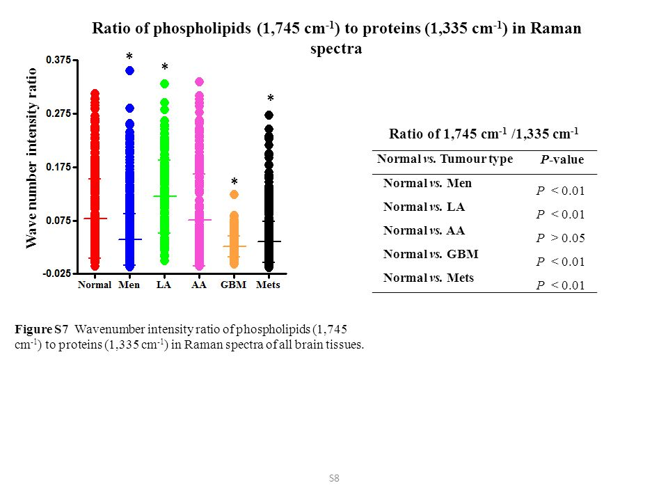 Ratio of phospholipids (1,745 cm -1 ) to proteins (1,335 cm -1 ) in Raman spectra * * * * Wave number intensity ratio Normal vs.