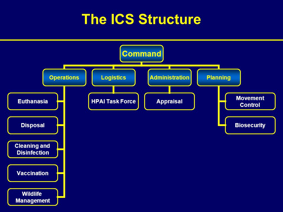 The ICS Structure Command Operations Euthanasia Disposal Cleaning and Disinfection Vaccination Wildlife Management Logistics HPAI Task Force Administr