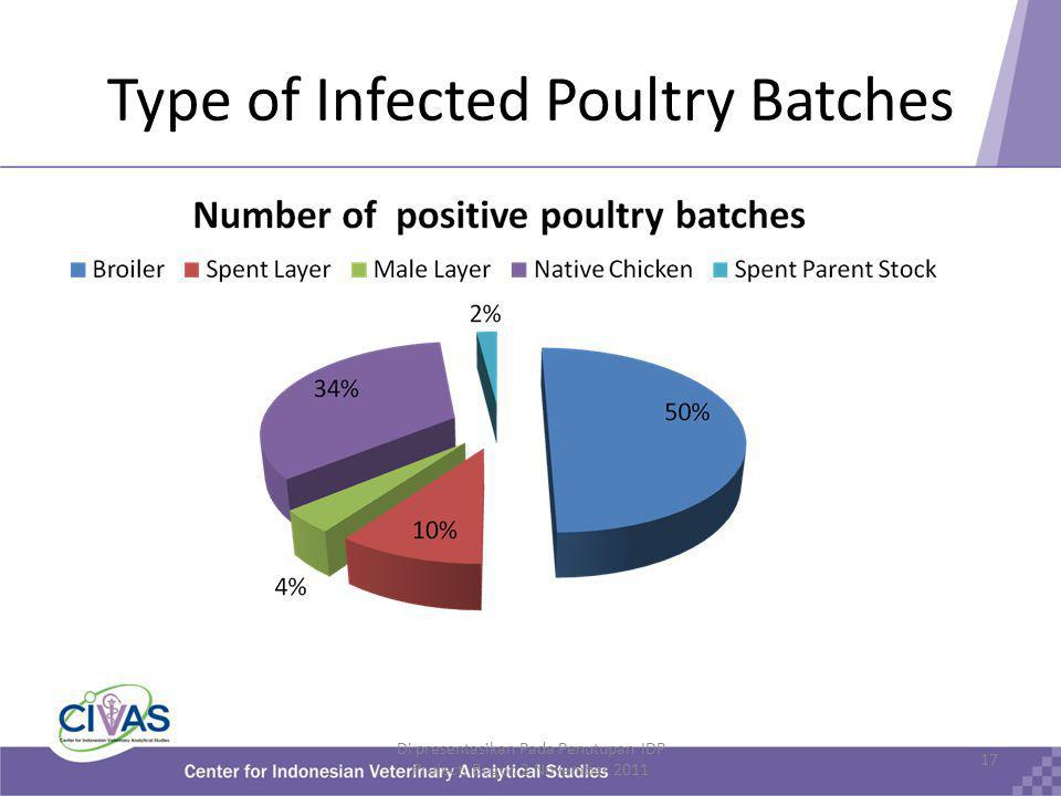 Type of Infected Poultry Batches Di presentasikan Pada Penutupan IDP Project, Bogor.