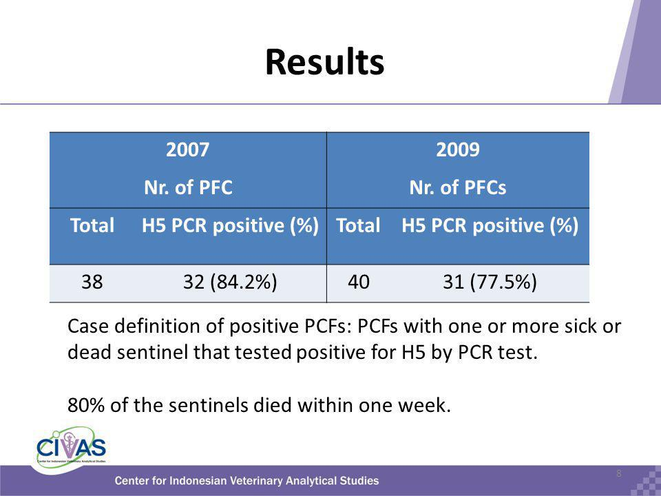 Conclusions Persistence or introduction via batches: – 2.5% of incoming batches was HPAI H5 positive – No conclusion about the persistence in PCFs Surveillance useful for identification AI sources in the country.