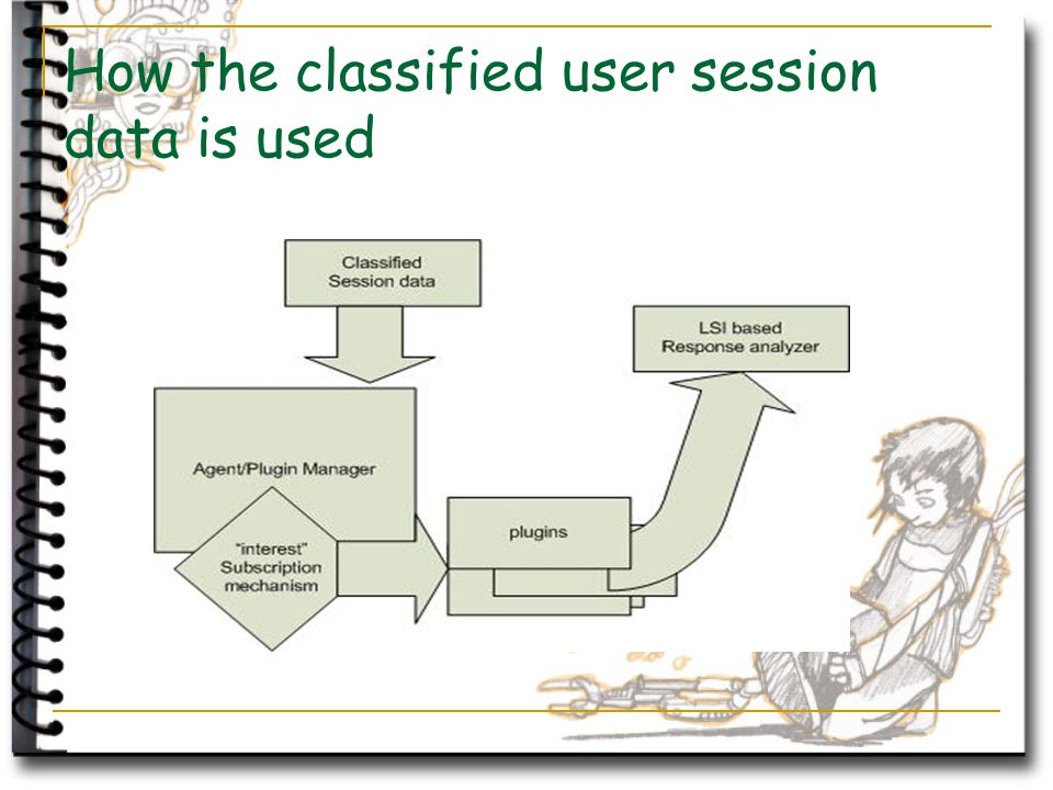 How the classified user session data is used