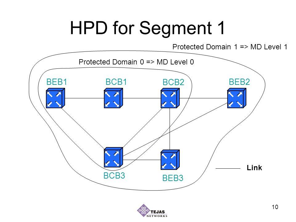 10 HPD for Segment 1 BEB1BEB2 BEB3 BCB1 BCB2 BCB3 Link Protected Domain 1 => MD Level 1 Protected Domain 0 => MD Level 0