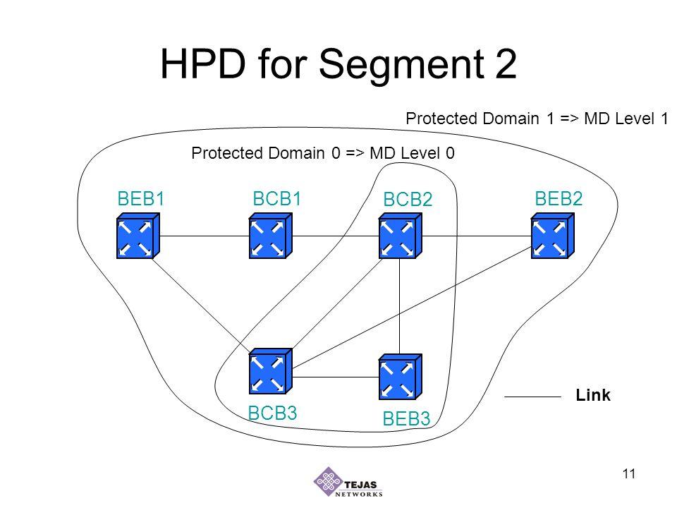 11 HPD for Segment 2 BEB1BEB2 BEB3 BCB1 BCB2 BCB3 Link Protected Domain 1 => MD Level 1 Protected Domain 0 => MD Level 0