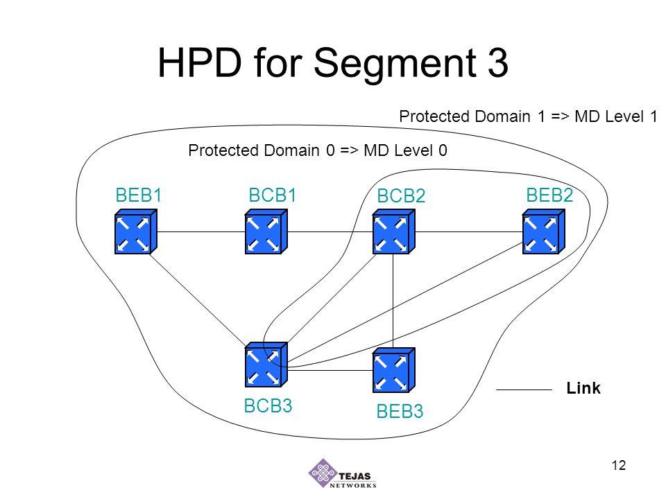 12 HPD for Segment 3 BEB1BEB2 BEB3 BCB1 BCB2 BCB3 Link Protected Domain 1 => MD Level 1 Protected Domain 0 => MD Level 0