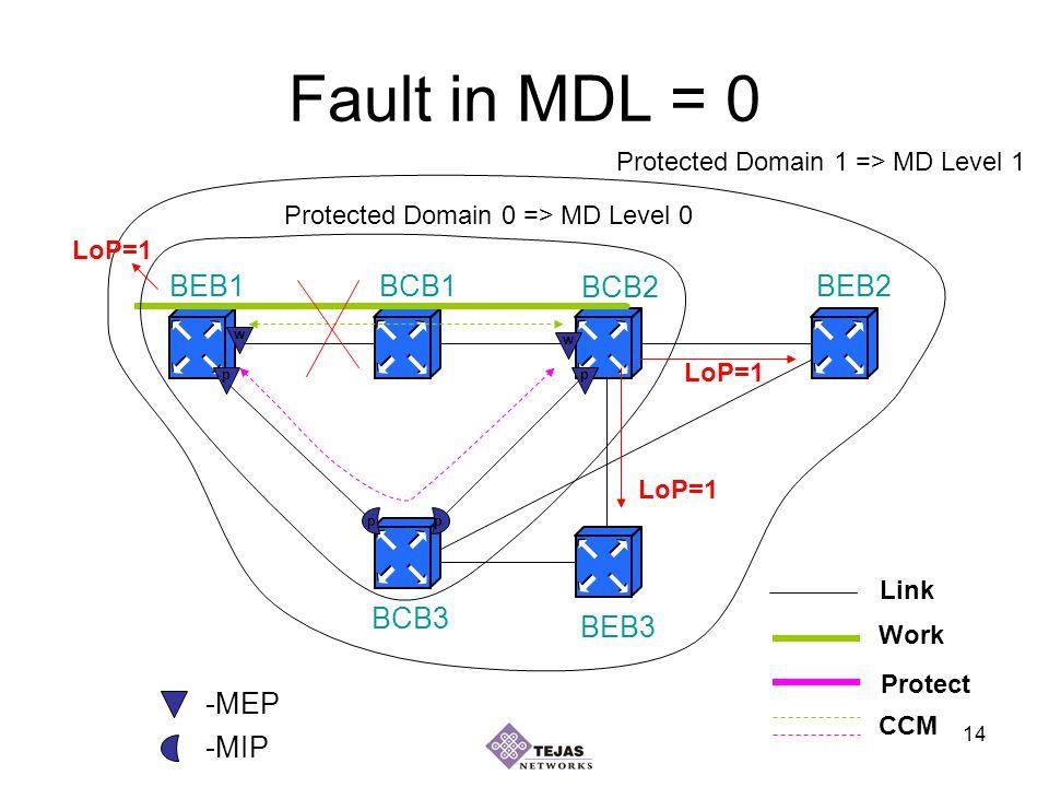 14 Fault in MDL = 0 BEB1BEB2 BEB3 BCB1 BCB2 BCB3 Work Protect Link Protected Domain 1 => MD Level 1 Protected Domain 0 => MD Level 0 w w pp pp -MEP -MIP CCM LoP=1