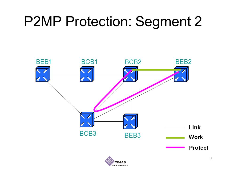 7 P2MP Protection: Segment 2 BEB1BEB2 BEB3 BCB1 BCB2 BCB3 Work Protect Link