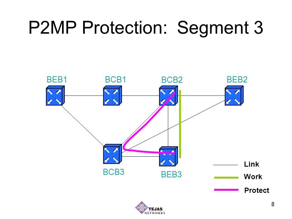 8 P2MP Protection: Segment 3 BEB1BEB2 BEB3 BCB1 BCB2 BCB3 Work Protect Link