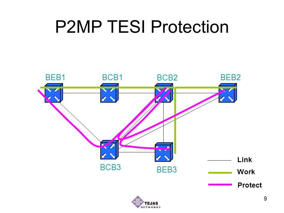 9 P2MP TESI Protection BEB1BEB2 BEB3 BCB1 BCB2 BCB3 Work Protect Link