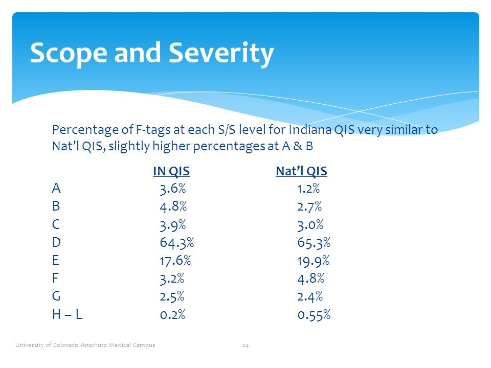 Percentage of F-tags at each S/S level for Indiana QIS very similar to Nat'l QIS, slightly higher percentages at A & B IN QISNat'l QIS A3.6%1.2% B4.8%
