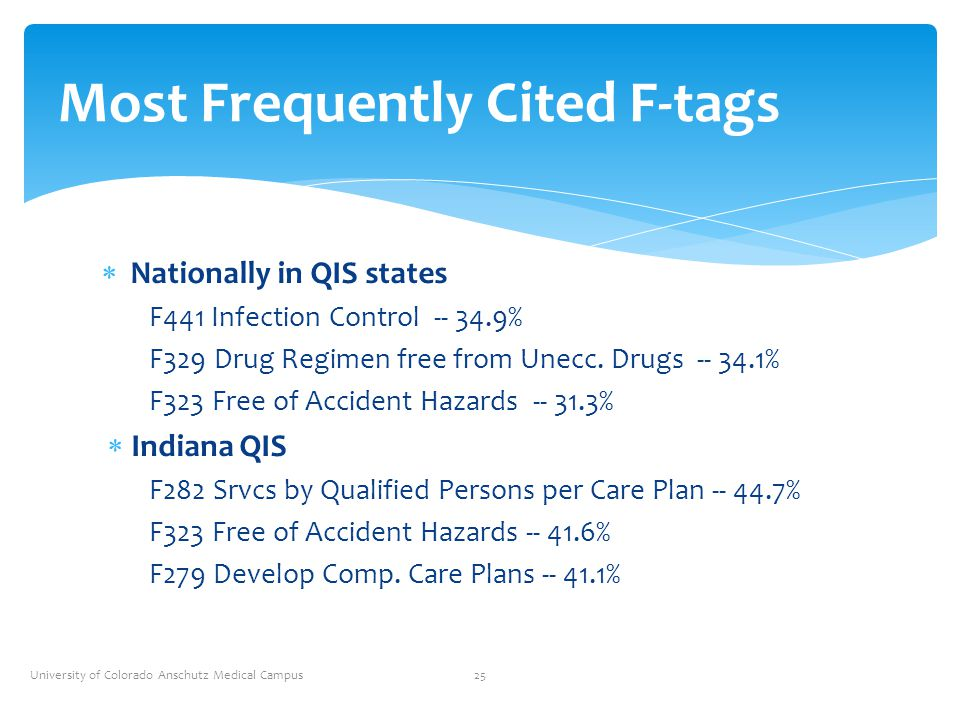  Nationally in QIS states F441 Infection Control -- 34.9% F329 Drug Regimen free from Unecc. Drugs -- 34.1% F323 Free of Accident Hazards -- 31.3% 