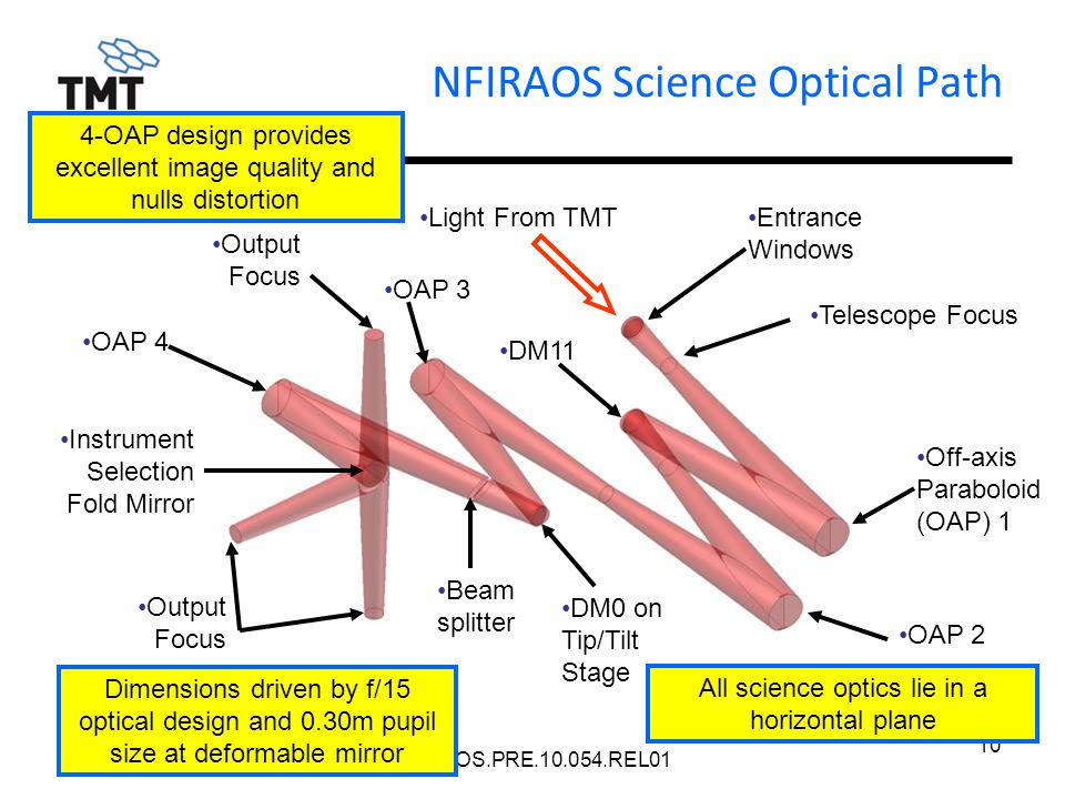 TMT.AOS.PRE.10.054.REL01 10 NFIRAOS Science Optical Path Light From TMTEntrance Windows Telescope Focus Off-axis Paraboloid (OAP) 1 OAP 4 OAP 2 Output Focus Beam splitter Instrument Selection Fold Mirror DM0 on Tip/Tilt Stage DM11 OAP 3 All science optics lie in a horizontal plane 4-OAP design provides excellent image quality and nulls distortion Dimensions driven by f/15 optical design and 0.30m pupil size at deformable mirror