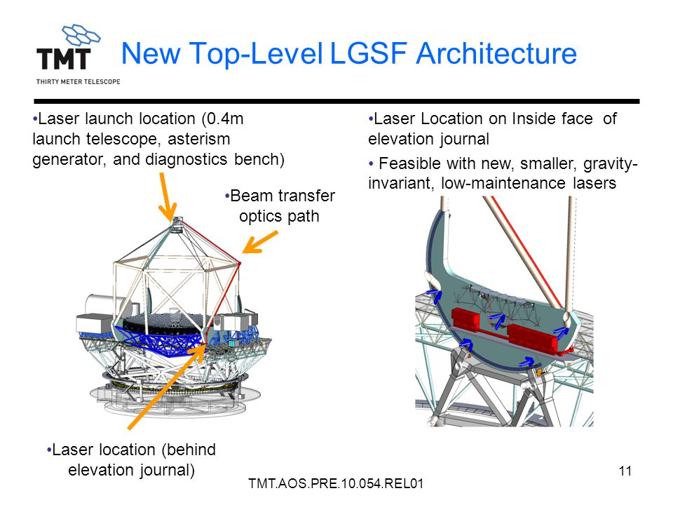 New Top-Level LGSF Architecture 11 Laser Location on Inside face of elevation journal Feasible with new, smaller, gravity- invariant, low-maintenance