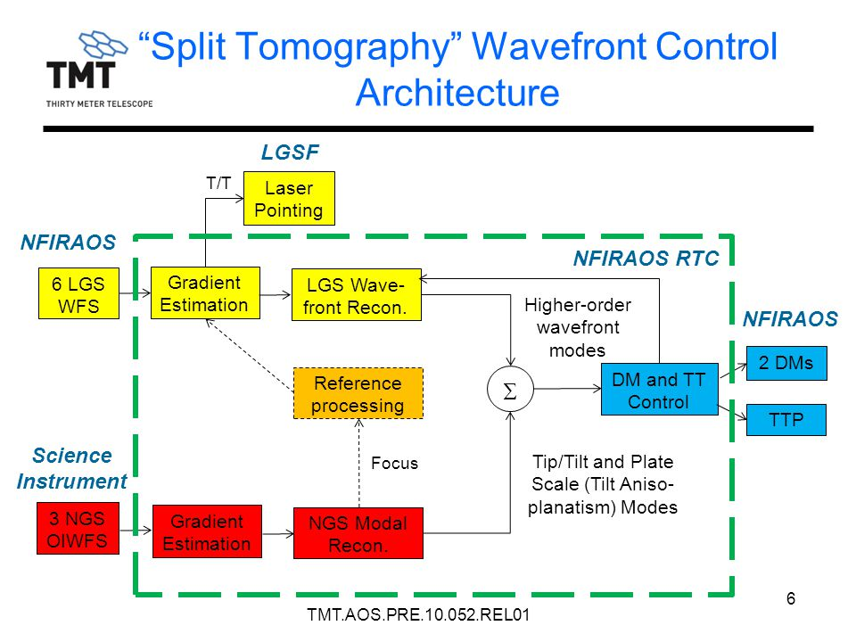 """Split Tomography"" Wavefront Control Architecture 6 3 NGS OIWFS 6 LGS WFS Gradient Estimation LGS Wave- front Recon. NGS Modal Recon. Reference proces"