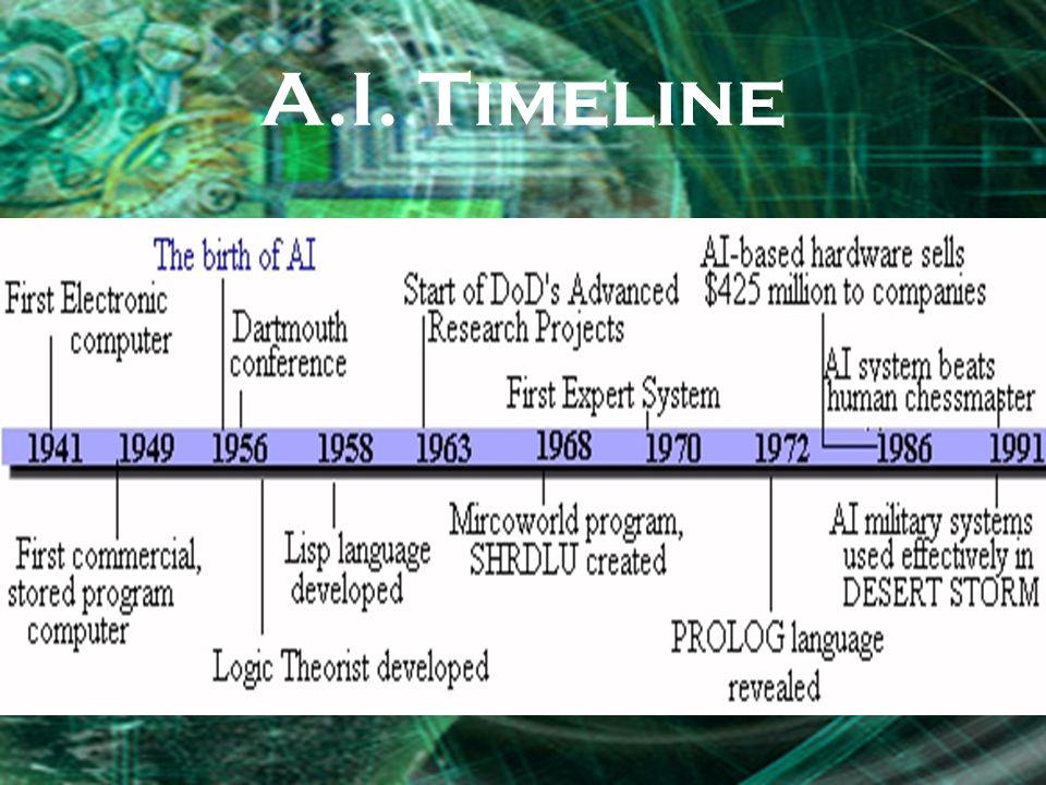 A.I. Timeline