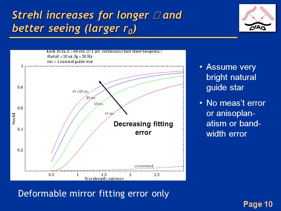Page 10 Strehl increases for longer  and better seeing (larger r 0 ) Decreasing fitting error Assume very bright natural guide star No meas't error or anisoplan- atism or band- width error Deformable mirror fitting error only