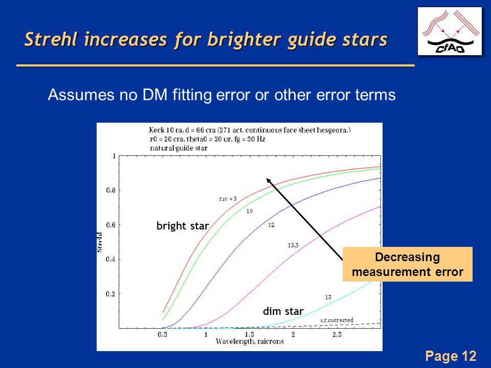 Page 12 Strehl increases for brighter guide stars Decreasing measurement error Assumes no DM fitting error or other error terms bright star dim star