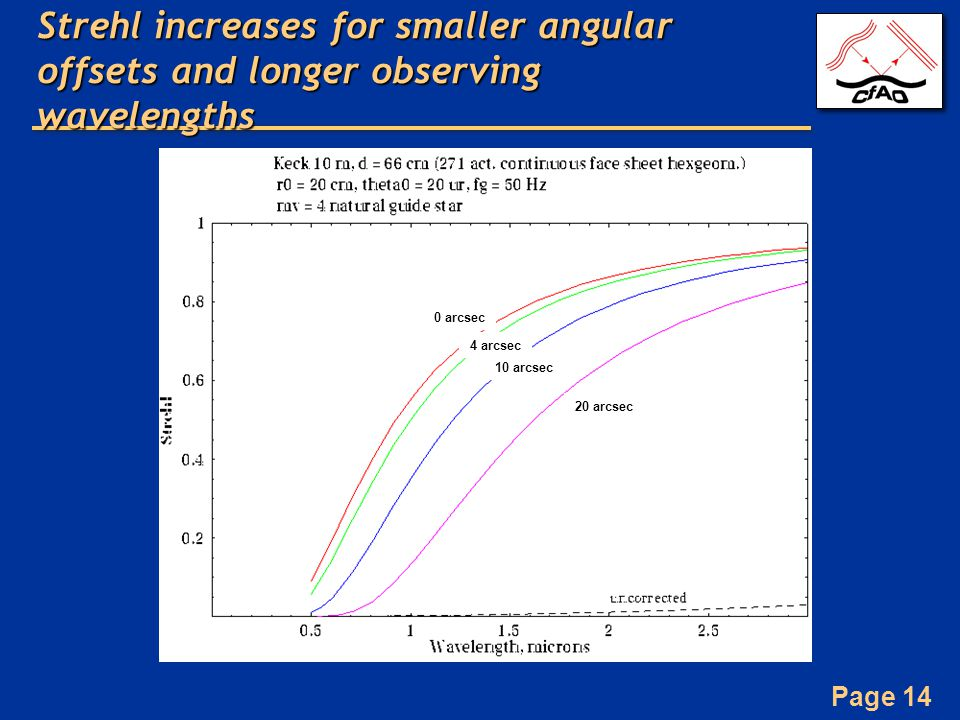 Page 14 Strehl increases for smaller angular offsets and longer observing wavelengths 20 arcsec 10 arcsec 4 arcsec 0 arcsec