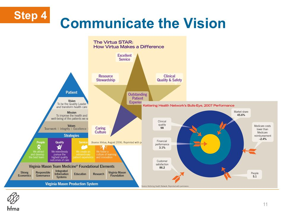 Communicate the Vision Step 4 11