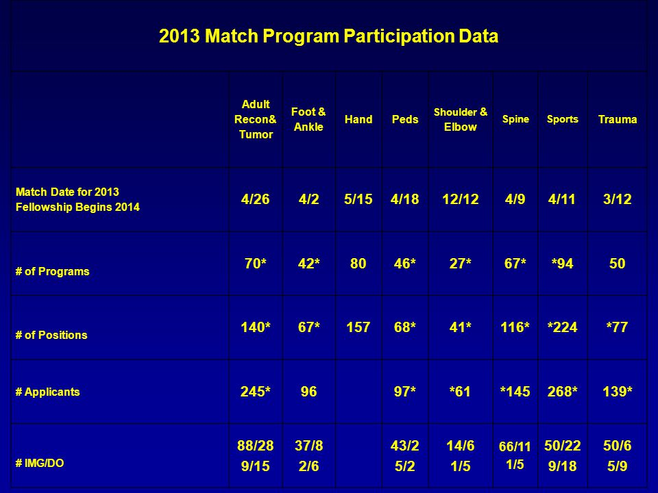 2013 Match Program Participation Data Adult Recon& Tumor Foot & Ankle HandPeds Shoulder & Elbow SpineSports Trauma Match Date for 2013 Fellowship Begins 2014 4/264/25/154/1812/124/94/113/12 # of Programs 70*42*8046*27*67**9450 # of Positions 140*67*15768*41*116**224*77 # Applicants 245*9697**61*145268*139* # IMG/DO 88/28 9/15 37/8 2/6 43/2 5/2 14/6 1/5 66/11 1/5 50/22 9/18 50/6 5/9
