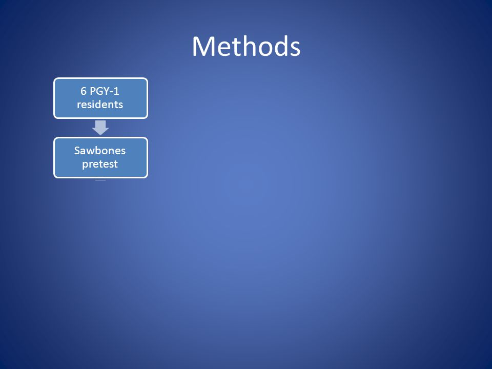Methods 6 PGY-1 residents Sawbones pretest Simulator training (3 trials) Sawbones posttest