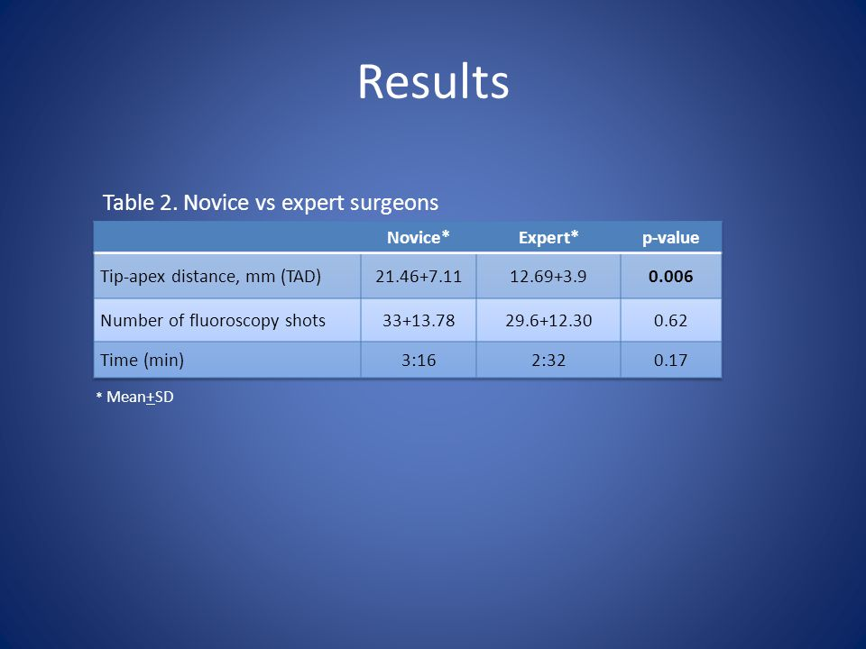 Results Table 2. Novice vs expert surgeons * Mean+SD