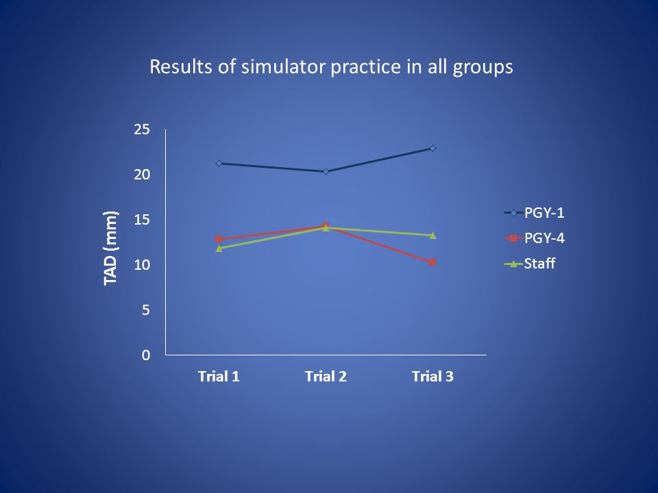 Results of simulator practice in all groups