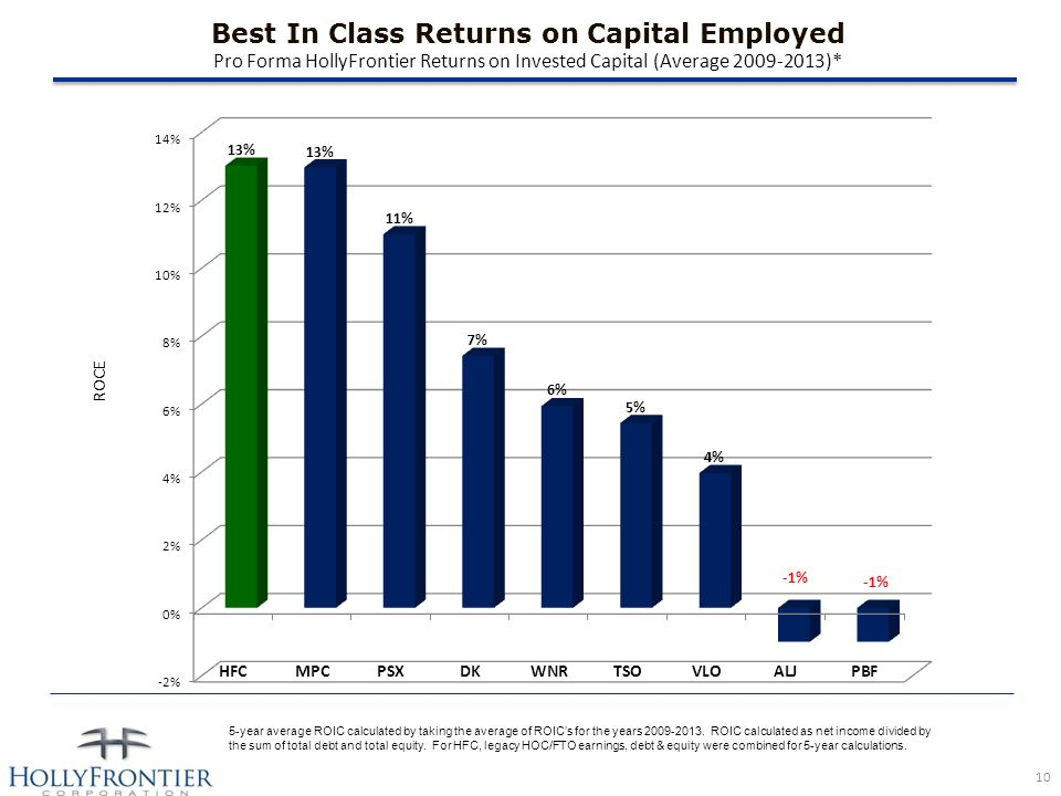 Best In Class Returns on Capital Employed Pro Forma HollyFrontier Returns on Invested Capital (Average 2009-2013)* 5-year average ROIC calculated by taking the average of ROIC's for the years 2009-2013.