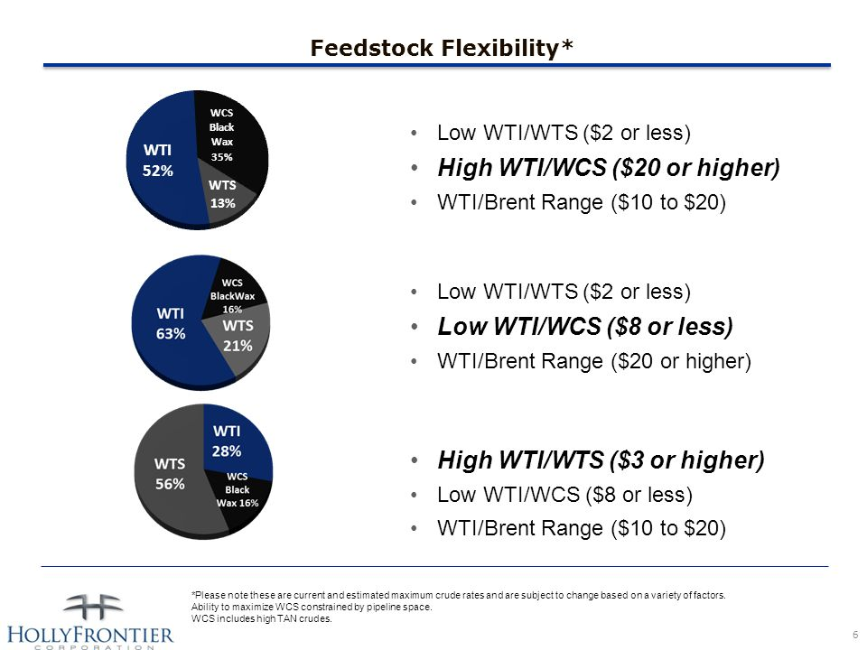 Feedstock Flexibility* High WTI/WTS ($3 or higher) Low WTI/WCS ($8 or less) WTI/Brent Range ($10 to $20) Low WTI/WTS ($2 or less) High WTI/WCS ($20 or higher) WTI/Brent Range ($10 to $20) Low WTI/WTS ($2 or less) Low WTI/WCS ($8 or less) WTI/Brent Range ($20 or higher) *Please note these are current and estimated maximum crude rates and are subject to change based on a variety of factors.