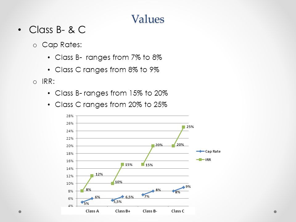 Class B- & C o Cap Rates: Class B- ranges from 7% to 8% Class C ranges from 8% to 9% o IRR: Class B- ranges from 15% to 20% Class C ranges from 20% to 25% Values Class A Class B+ Class B- Class C
