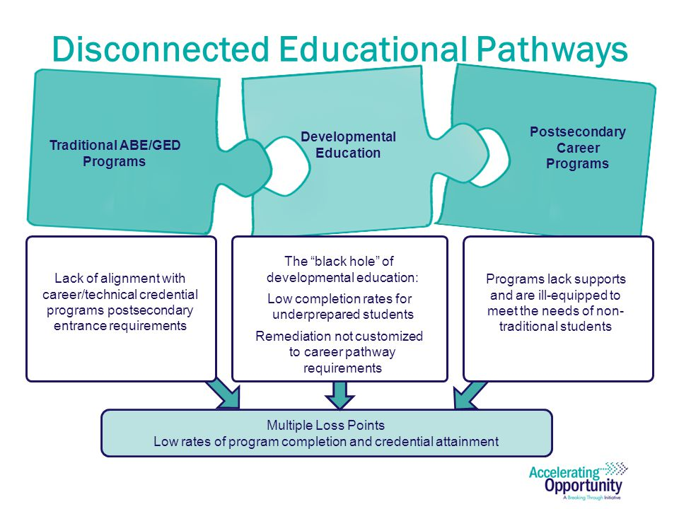 Policy and Funding Support & Incentivize Pathways